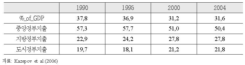 중앙정부 및 지방정부의 공적사회지출 점유율과 추이