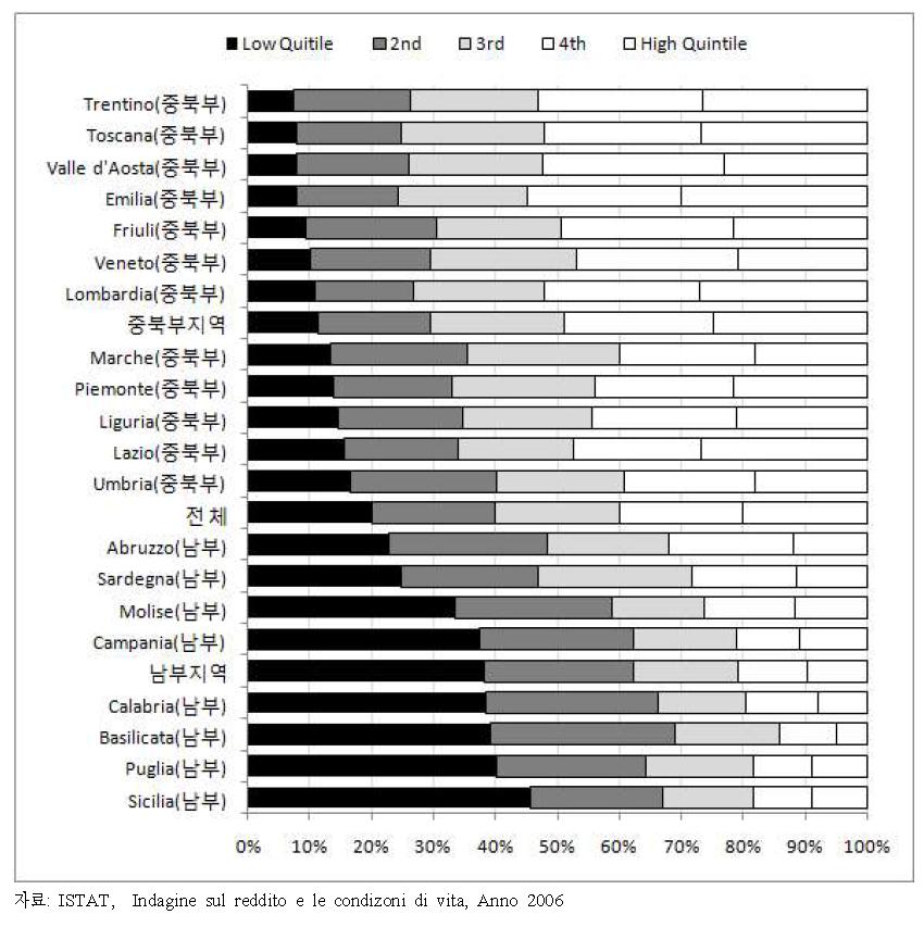 지역별 5분위 소득배율의 분위별 점유율 비교