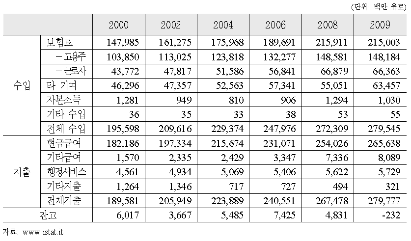 공적연금제도의 수입과 지출(2000-2009년)