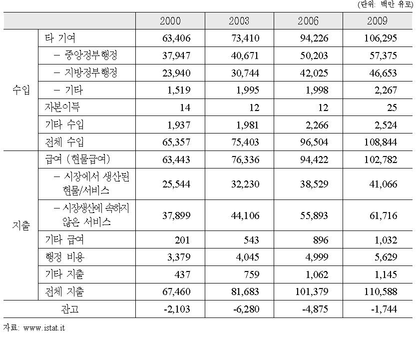 2000-2009년 의료보장제도의 수입과 지출