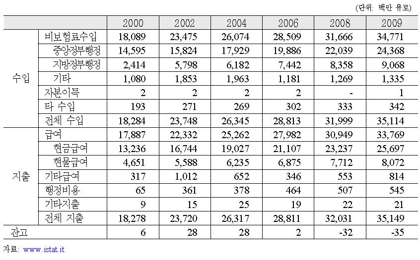 2000-2009년 이탈리아 공공부조제도의 수입과 지출