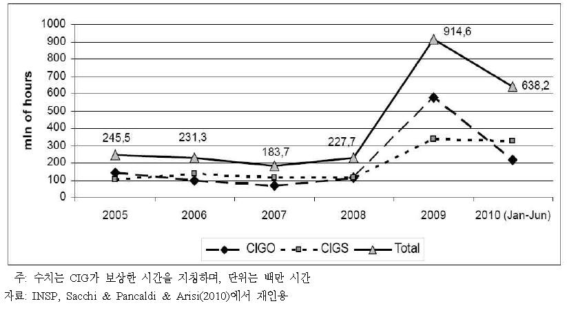 이탈리아 임금보장정책의 연간 투입량(2005~2010년)