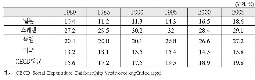 각국의 GDP대비 사회지출 추이
