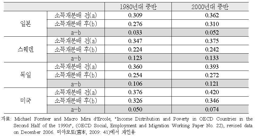 각국의 소득재분배 전과 후의 지니계수