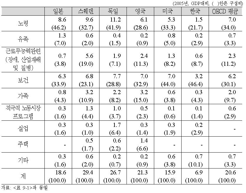 각국 정책분야별 사회지출의 구성비