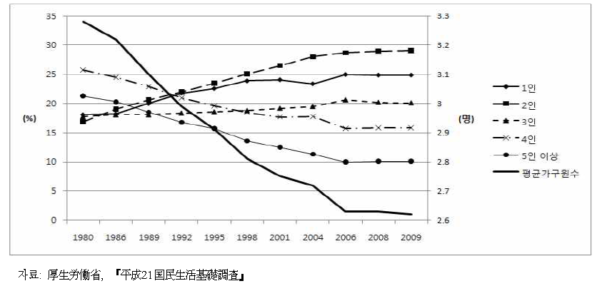가구원수별 가구의 구성비율과 평균 가구원수 추이