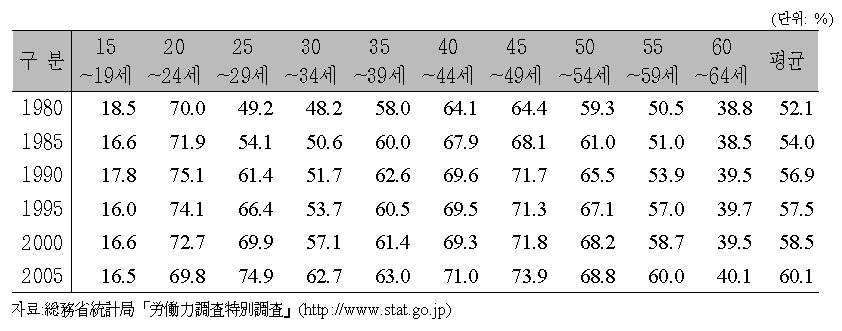 여성의 노동시장 참여율