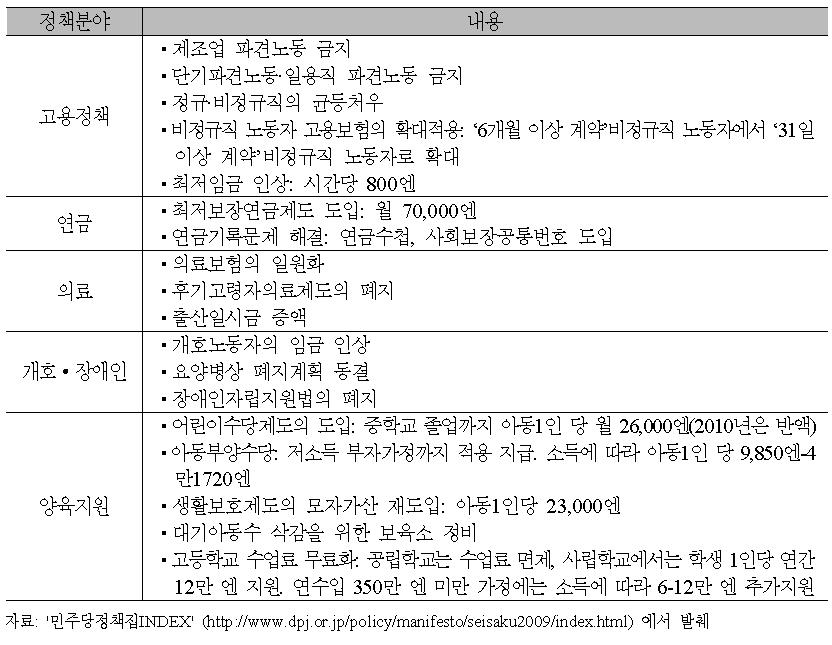 민주당의 고용/사회보장관련 정책내용(개요)