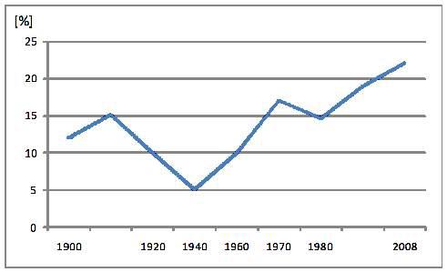 스위스 거주 외국인 비율의 변화 추이, 1900년 ∼ 2008년