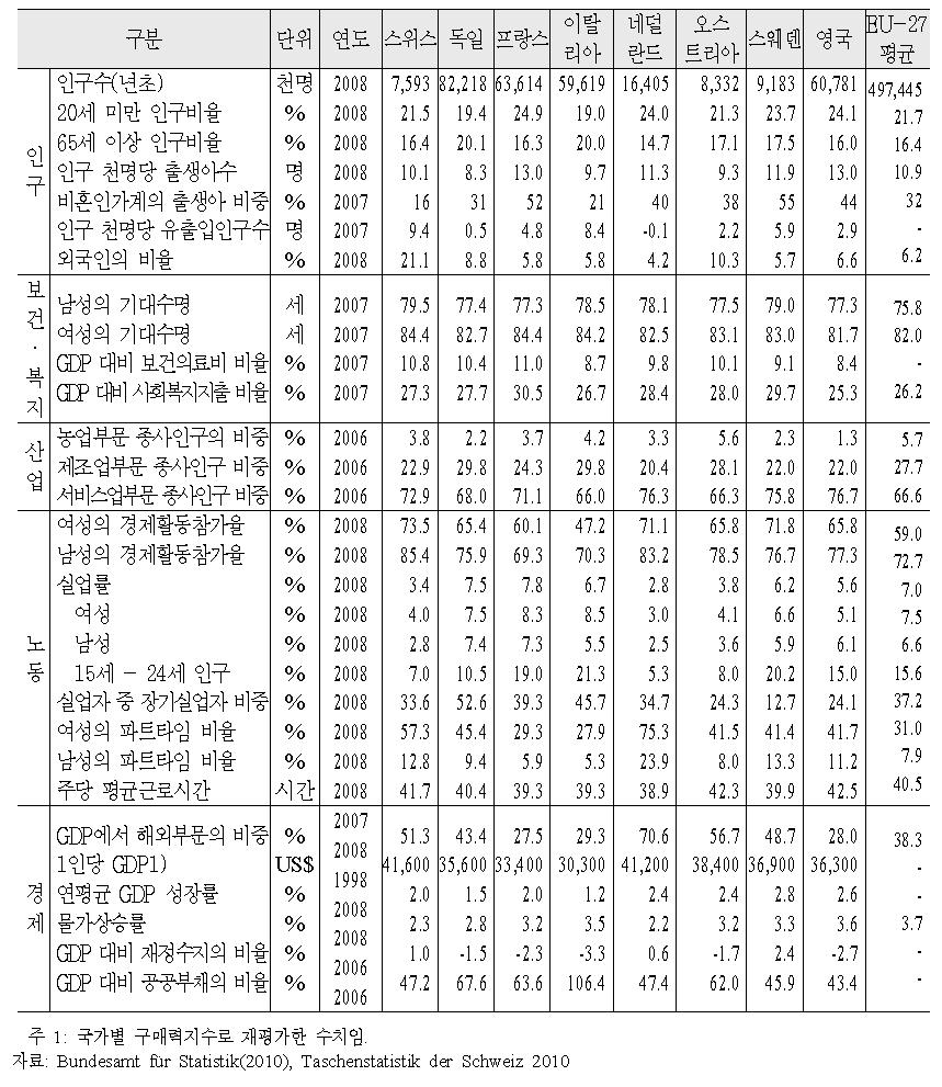 주요 경제·사회지표의 국제간 비교