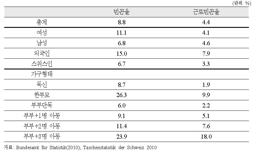 사회계층별 빈곤율과 근로빈곤율의 현황, 2007년