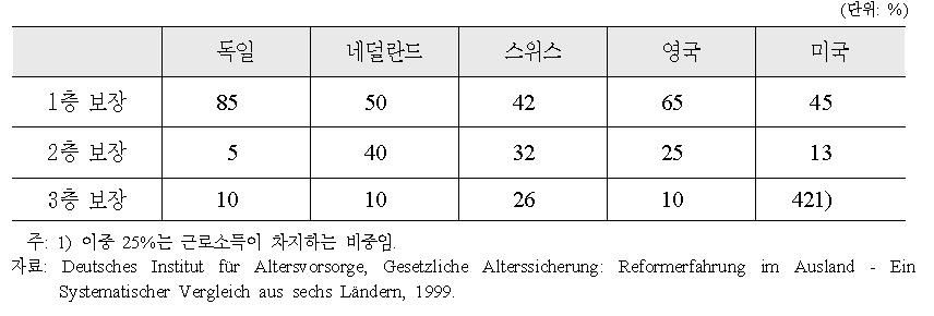 주요 선진국 65세 이상 노인부부가구의 가구소득 구성비율