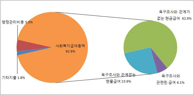사회복지 지출총액의 영역별 구성비, 2007년