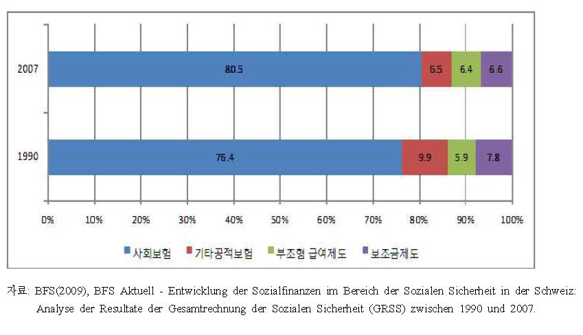 사회복지 지출총액의 제도 유형별 구성비, 1990?2007년