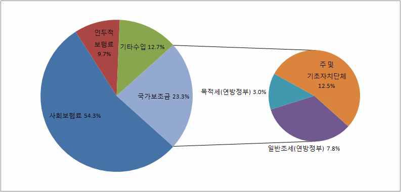 사회복지 재정수입원의 종별 구성(2007)