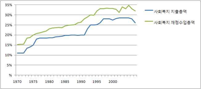 매년도 국내총생산 대비 사회복지 지출총액과 재정수입총액의 비율에 대한 연도별 추이, 1970~2007년