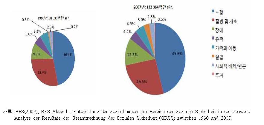 사회복지 급여총액의 기능별 분포, 1990?2007년
