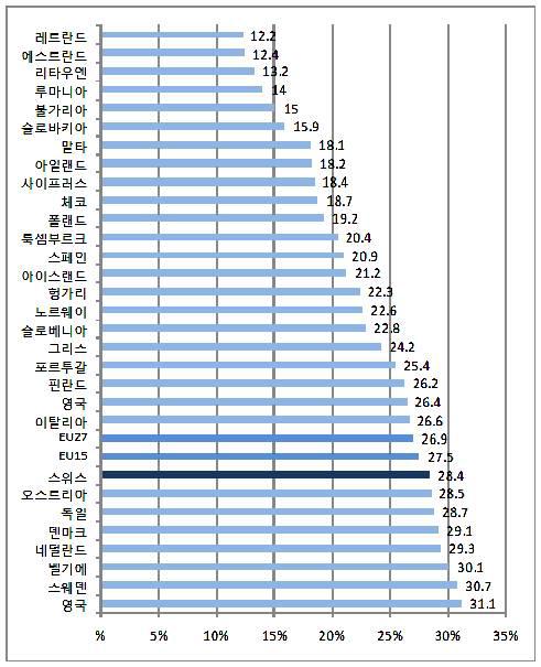 국내총생산 대비 사회복지 지출총액의 비율에 대한 국제 비교, 2006년