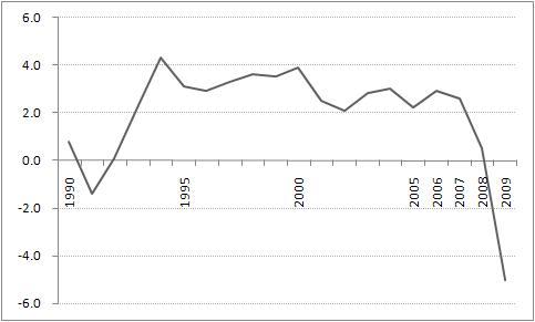 1990년 이후 영국의 실질 경제성장률 변화