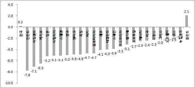 OECD국가들의 2009년 경제성장률 비교