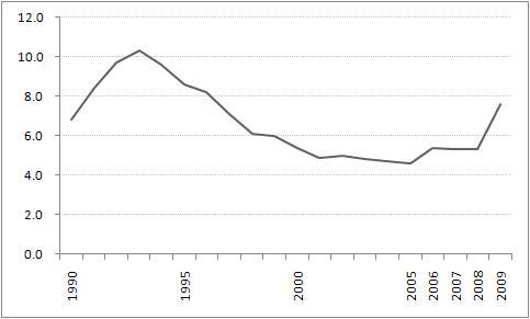 1990년 이후 영국의 실업률 변화