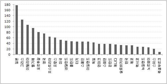 OECD국가들의 GDP 대비 정부부채 비율 비교(2009년)