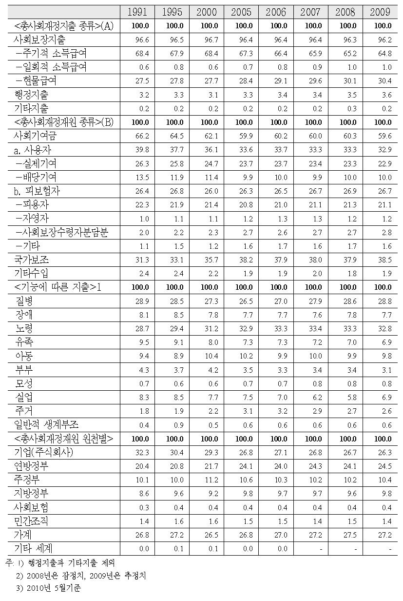 총사회재정의 지출과 재원조달의 구성