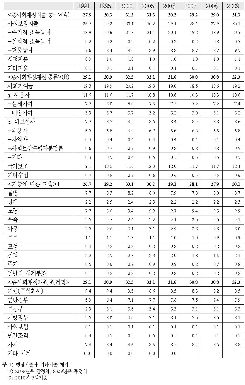 총사회재정의 지출과 재원조달의 GDP 비중