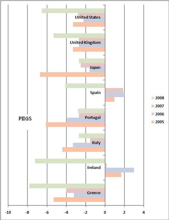 PIIGS 국가의 재정적자 추이(GDP 대비 비율)