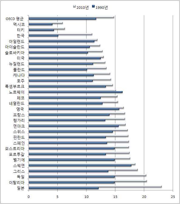 OECD 국가의 고령인구비율 추이