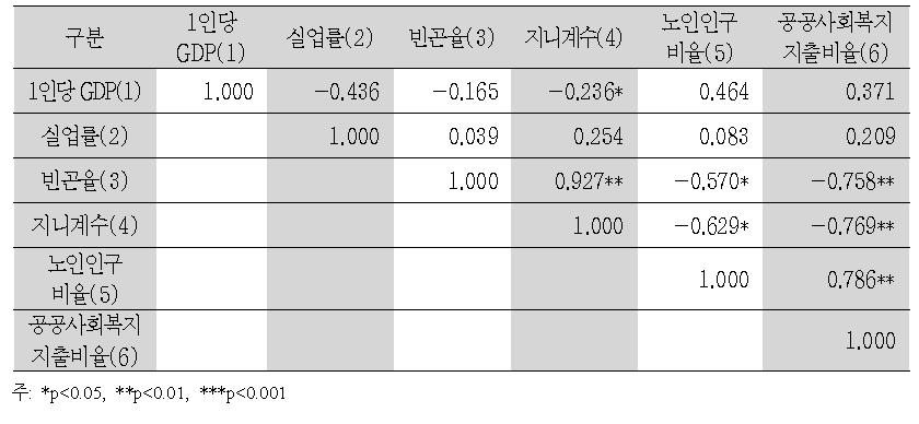 복지지출에 영향을 미치는 요인들의 적률상관관계