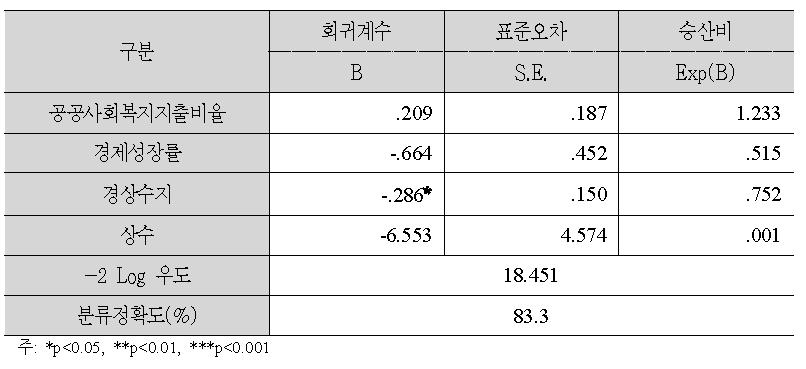 재정위기 결정요인 로지스틱 회귀분석 결과