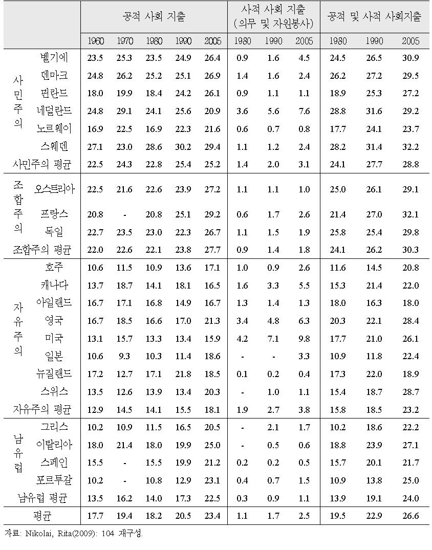 공적 및 사적 사회지출(GDP 대비) 추이