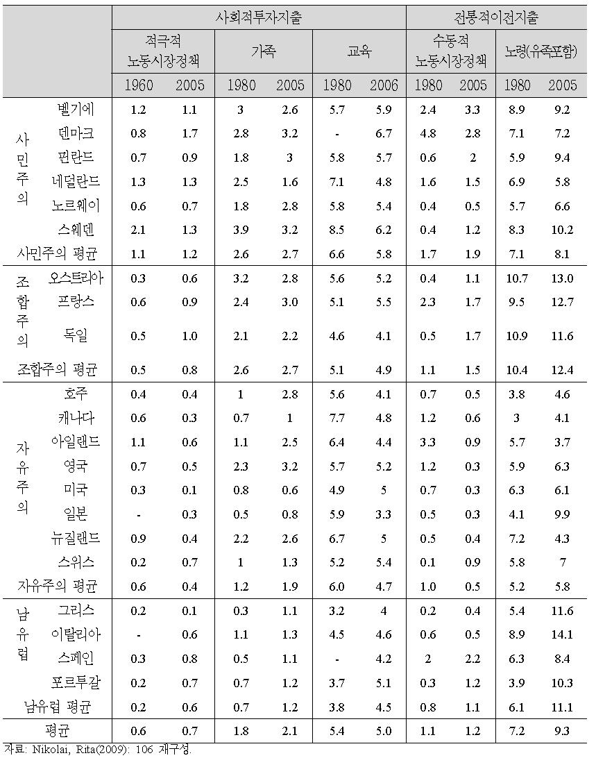 공적사회복지지출(GDP 대비)의 프로그램별 지출수준과 변화