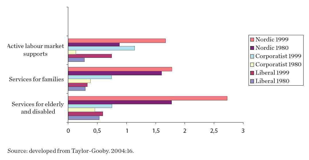새로운 사회적 위험에 대한 사회서비스 지출(GDP 대비)