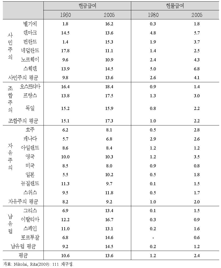 공적 영역의 현금 및 현물급여 지출수준(GDP 대비, 보건의료 제외)과 변화