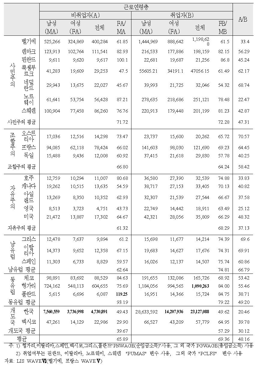근로연령층 중 취업여부에 따른 가처분소득 비교