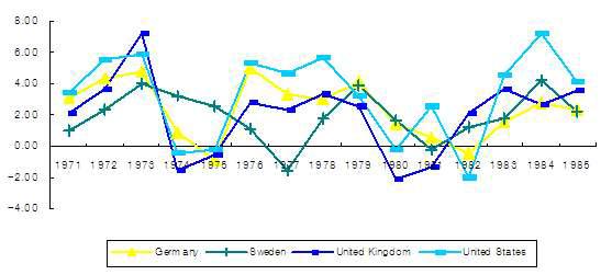 주요 서구 국가의 경제성장률(1970-85)