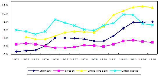 주요 서구 국가의 실업률(1970-85)