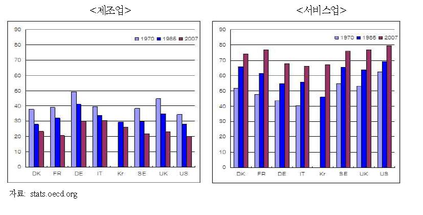 주요 OECD 국가의 제조업과 서비스업의 고용비중