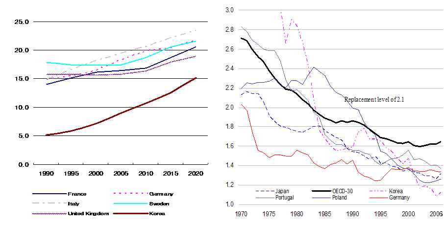 주요 OECD 국가의 65세 이상 노인인구비와 합계출산율 추이