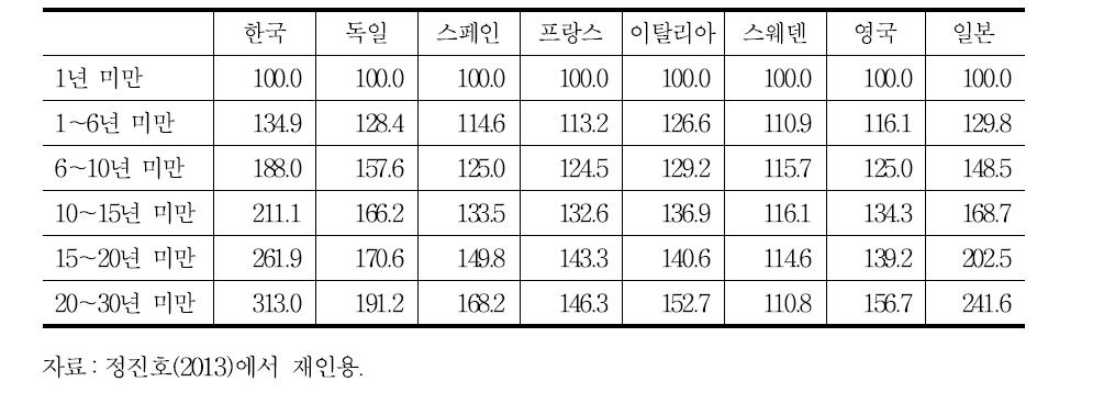 근속연수별 임금격차(제조업, 10인 이상 사업체, 2010년)