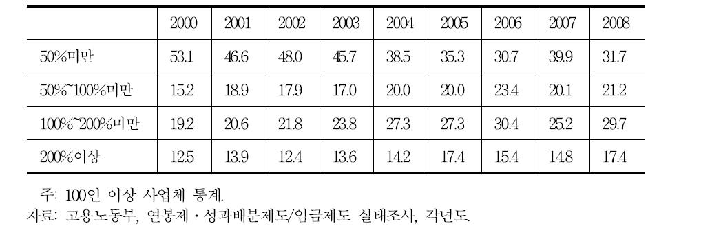 월통상임금 대비 성과배분액의 규모