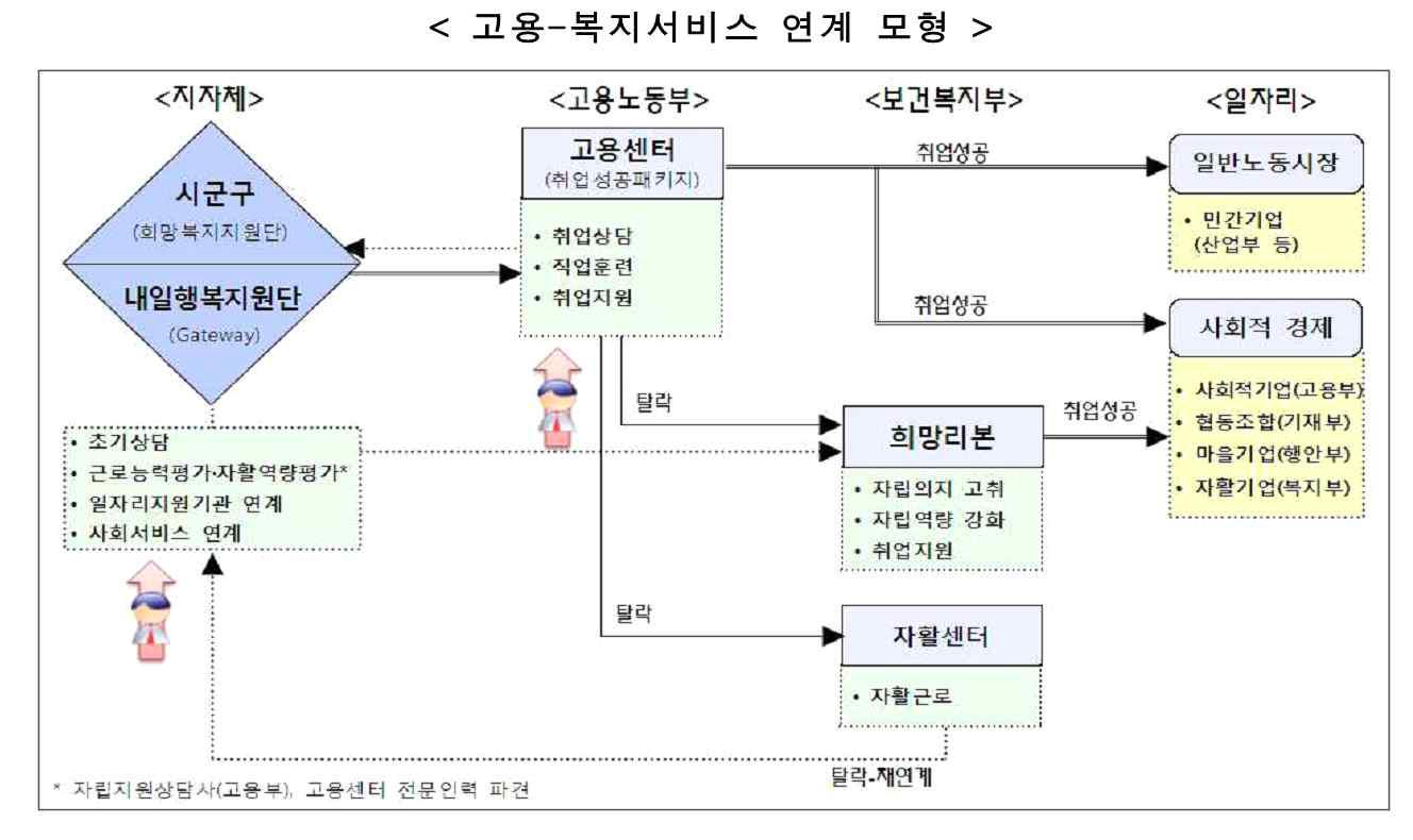 고용-복지서비스 연계 모형