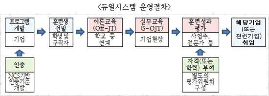 한국형 일ㆍ학습 듀얼시스템