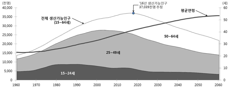 연령대별 생산가능인구 변화 전망(1960-2060)