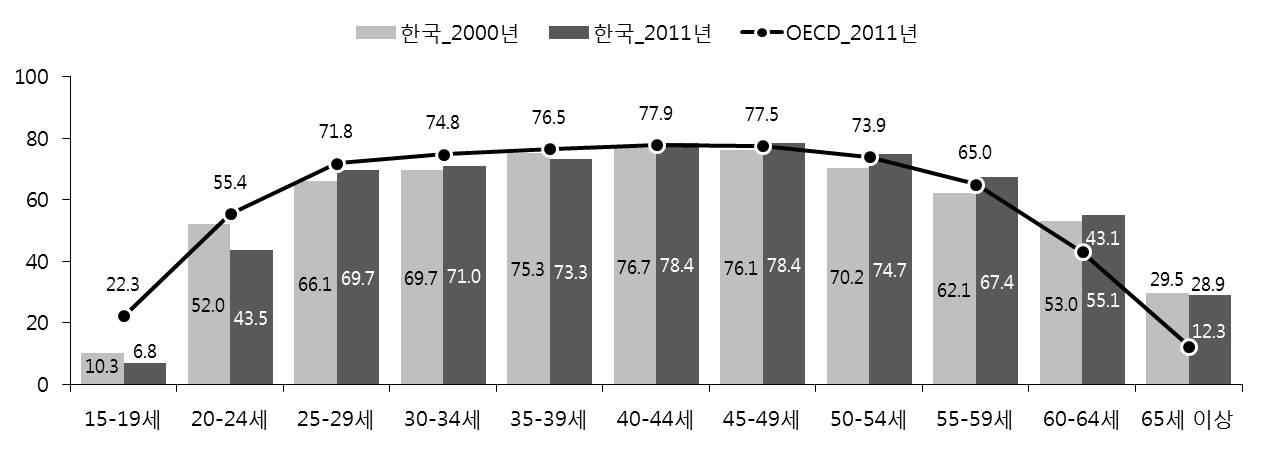 연령대별 고용률: OECD와의 비교
