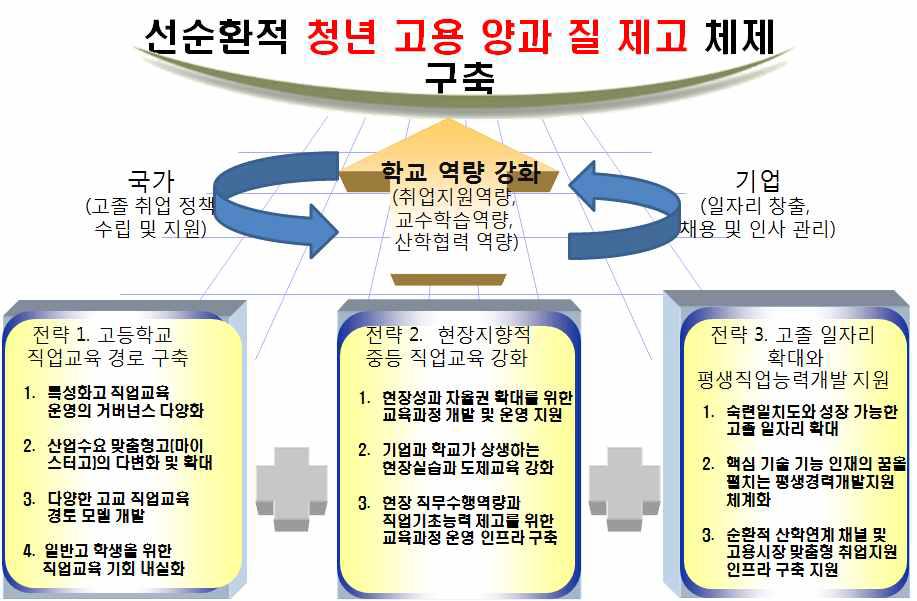 고교 직업교육 개편을 위한 3대 전략, 10대 추진과제