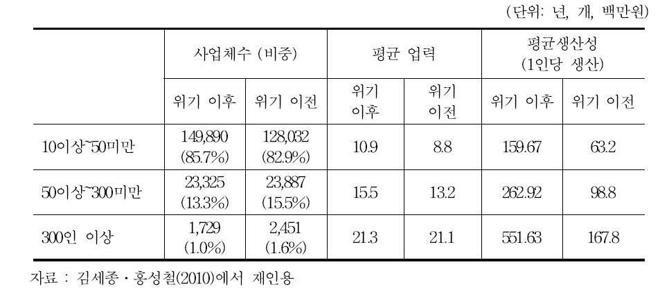 종사자 규모별 주요 성장지표 비교