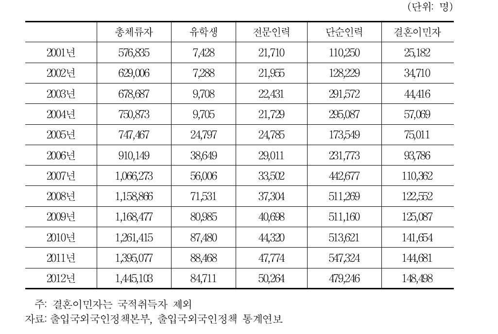주요 체류 자격별 체류 외국인의 변화
